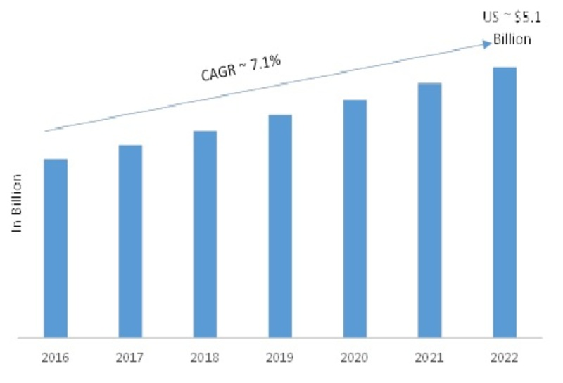 Digital Camera Market 2019 – 2022: Business Trends, Global Segments, Size, Share, Industry Profit Growth, Regional Study and Emerging Technologies