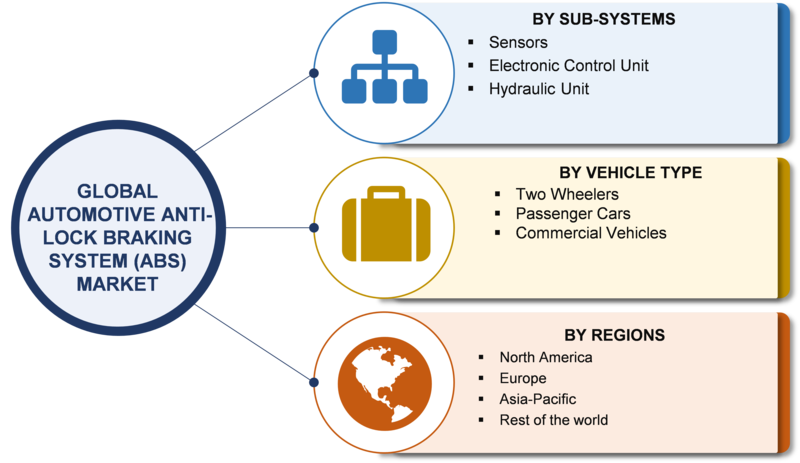 Anti-lock Braking System Market For Automotive 2019 Global Key Players, Merger, Acquisitions, Size, Share, Revenue, Statistics, Growth, Competitive, Regional Analysis With Industry Forecast To 2023