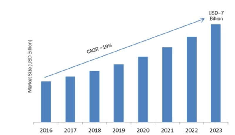 In-Memory Database Market 2K19 Opportunities, Comprehensive Analysis, Segmentation, Business Revenue Forecast and Future Plans