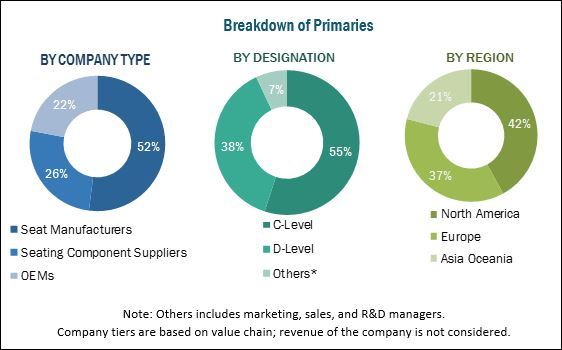 AUTOMOTIVE SEATS MARKET'S OPPORTUNITIES AND CHALLENGES