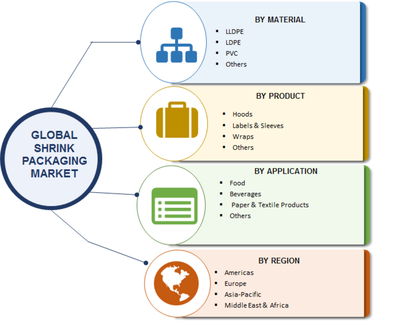 Shrink Packaging Market 2019  Global Analysis By Top Leaders, Industry Size, Opportunity Assessment, Business Revenue, Competitive Landscape, Target Audience, Financial Overview and Forecast to 2023