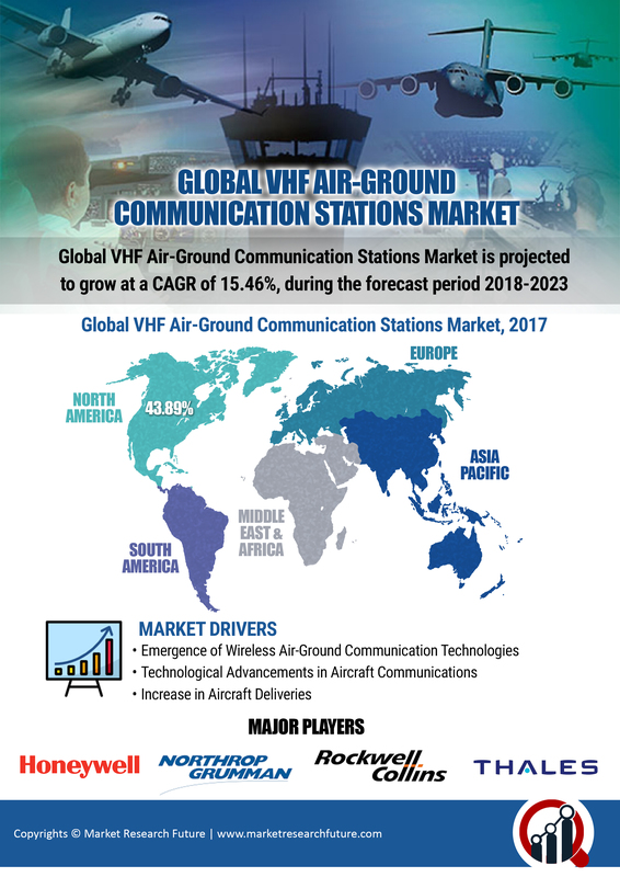 VHF Station for Air Ground Communication Global Market to Rise at CAGR of 15.46% | Research Analysis By Size, Share, Segments, Growth, Statistics Data, Risk and Opportunity Assessment By 2023