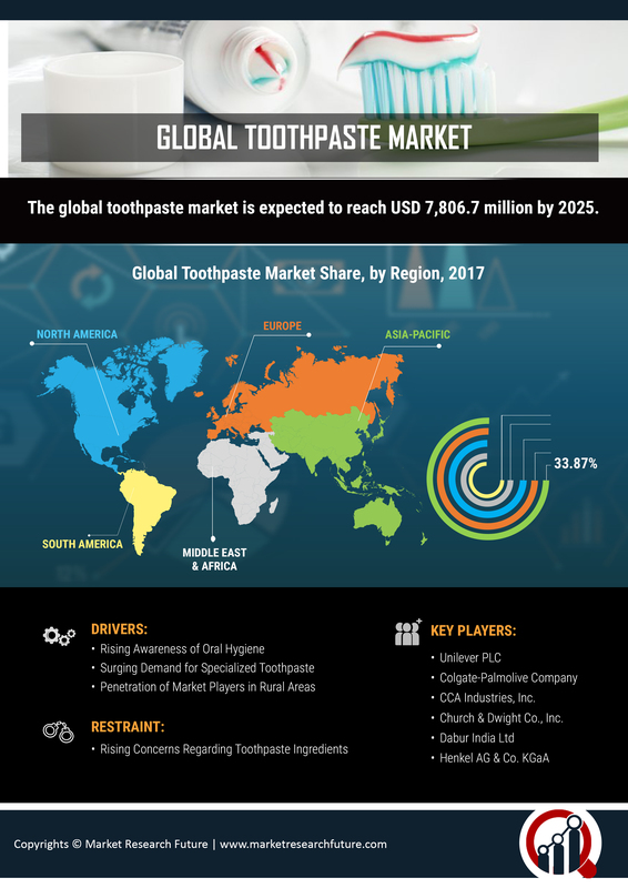 Global Toothpaste Market to Grow by 2025 Due to Many Dental Problems Among Consumers: Industry Share, Production and Consumption