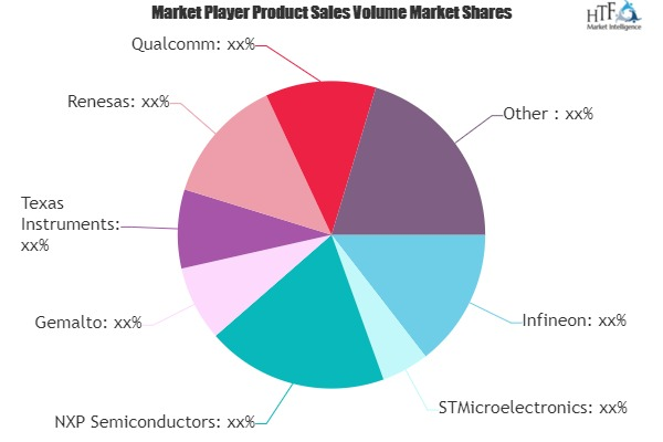 Embedded Security System Market Will Generate Massive Revenue in Coming Years|Infineon, STMicroelectronics, Gemalto
