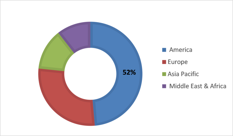 Biologic Therapy Market Outlook Report 2019-2023: Company Profiling with Detailed Strategies, Financials, and Recent Developments