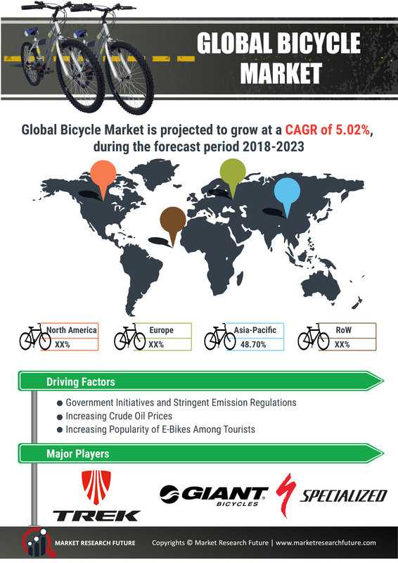 Bicycle Market 2019 Global Industry Analysis By Key Players, Size, Share, Business Growth, Demand, Trends, Sales, Revenue, Competitive And Regional Forecast To 2023