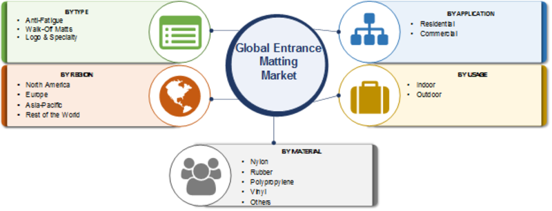 Entrance Mats - USA Mats | Entrance Matting Market Global Industry Trends, Statistics, Size, Share, Growth Factors, Regional Analysis and Competitive Landscape 2023