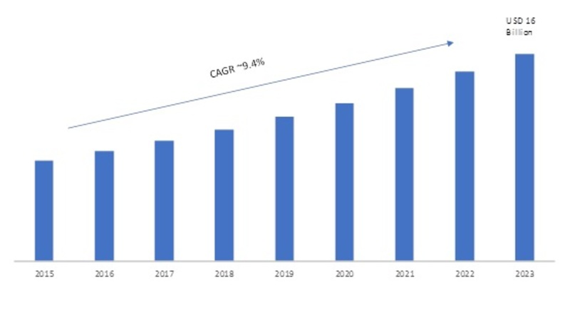 Walkie Talkie Market 2019 – 2023: Global Leading Growth Drivers, Business Trends, Size, Segments, Emerging Audience and Industry Profit Growth