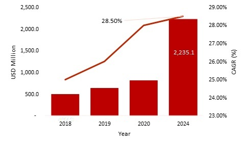 Counter UAS Market 2019: Global Counter Drone Technology Rising at CAGR of 28.50%| Industry Overview, Size, Growth, Share, Segments, Leading Players, Applications and Regional Trends By Forecast 2024