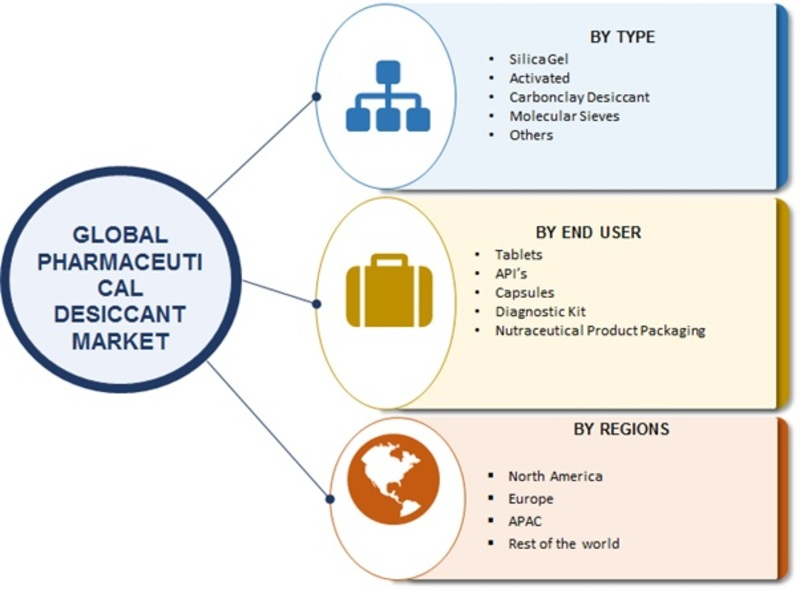 Pharmaceutical Desiccant Market 2019 Size, Global Trends, Comprehensive Research Study, Development Status, Opportunities, Future Demand, Competitive Landscape and Growth by Forecast 2027