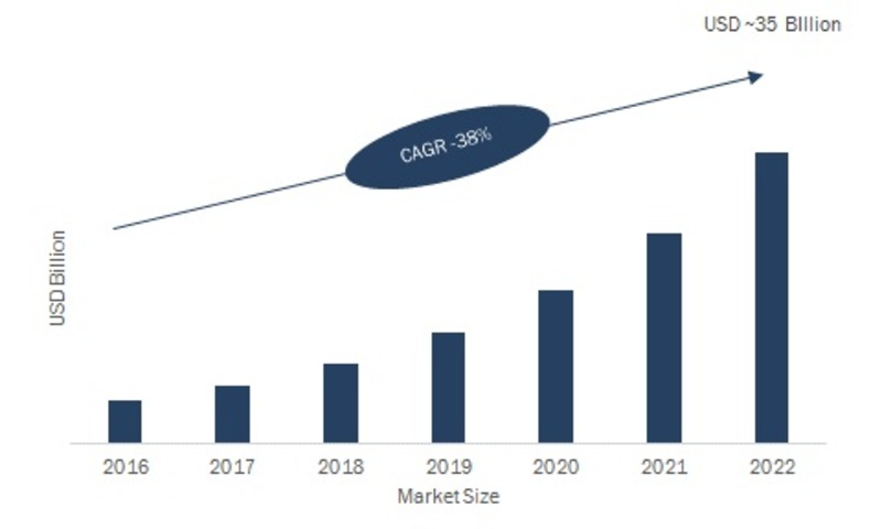 Personal Services Robotics Market 2K19 Latest Innovations, Analysis by Key Manufacturers, Commercial Sector, Overview, Component, Industry Revenue and Forecast