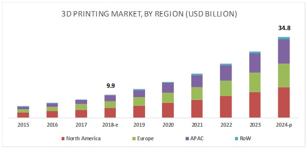 Key Develeopments in 3D Printing Market
