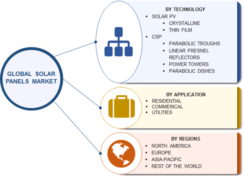 Solar Panels Market 2019 Industry Analysis By Share, Size, Business Growth, Trends, Key Players, Sales, Demand, Revenue, Region With Global Forecast To 2023