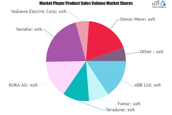 Motion Control Software in Robotics Market – Major Technology Giants in Buzz Again | Fanuc, Teradyne, KUKA, Yamaha