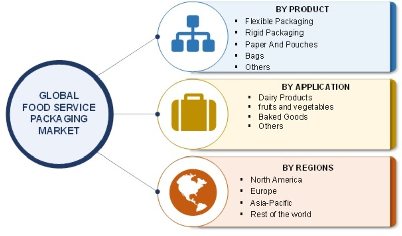 Food Service Packaging Market 2019:  Global Size, Industry Analysis By Top Leaders, Segmentation, Target Audience, Future Scope, Development Strategy, Share and Regional Forecast to 2023