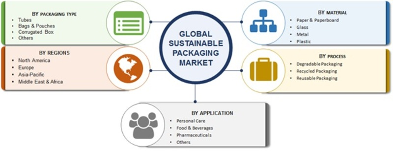 Sustainable Packaging Industry 2019: Global Trends, Industry Size, Growth, Market Report, Analysis By Top Key Players, Share, Revenue, Business Overview, Competitive Landscape and Forecast to 2023