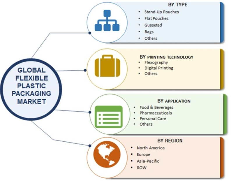 Flexible Plastic Packaging Market 2019 | Global Size, Industry Report, Analysis, Target Audience, CAGR, Business Methodologies, Financial Overview, Trends, Growth, Outlook and Forecast To 2023
