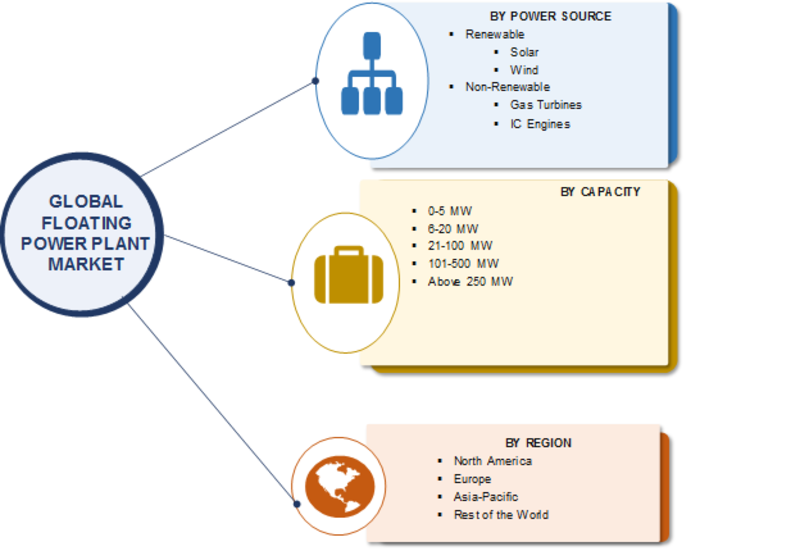 Floating Power Plant Market 2019 Key Players, Size, Share, Sales, Revenue, Trends, Business Growth, Opportunity, And Regional Analysis With Global Industry Forecast To 2023