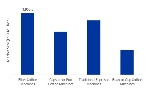 Coffee Machines Market Size to be valued at USD 11.81 Billion by 2026, at a CAGR of 4.76% | Market Research Future
