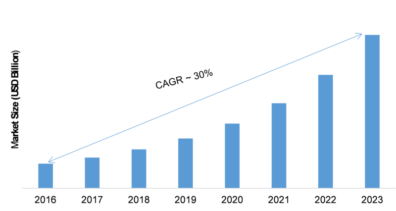 Virtual Network Functions Market 2K19 Application, Technological Advancement, Top Key Players, Financial Overview and Analysis Report Forecast to 2K23