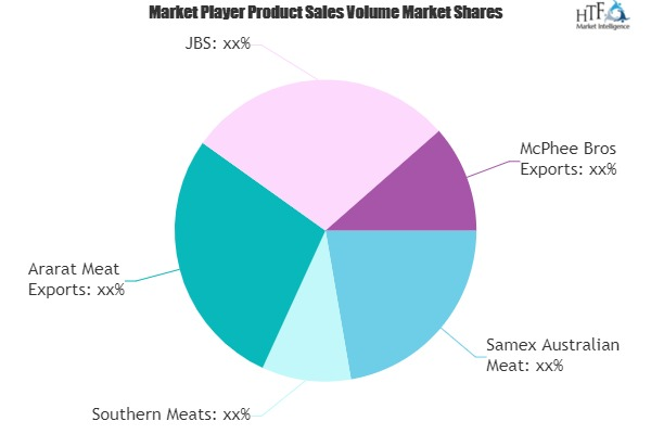 Sheep Meats Market to Witness Huge Growth by 2025 | Southern Meats, Ararat Meat Exports, JBS