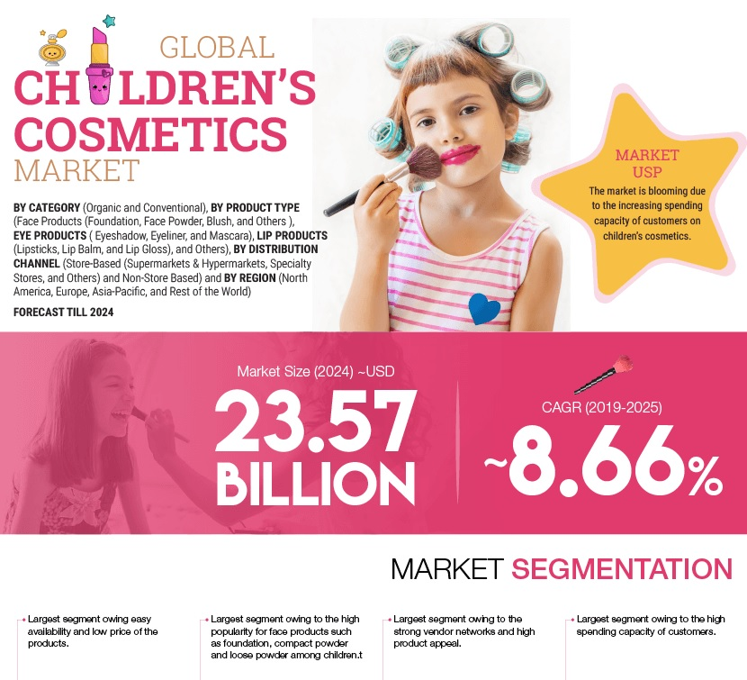 Children's Cosmetics Market Size to reach of USD 23.57 Billion by the end of 2024 to exhibit a significant CAGR of 8.66%, Assert Market Research Future
