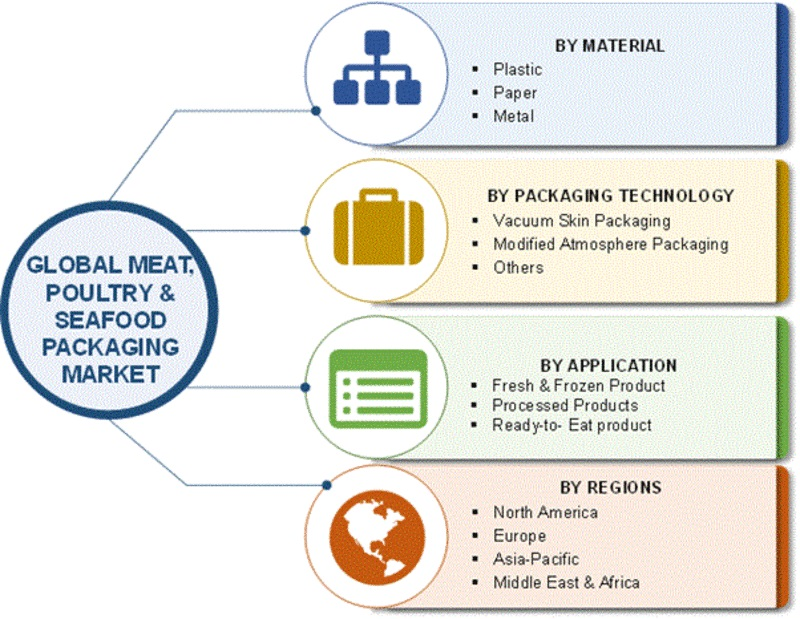 Meat Poultry and Seafood Packaging Market 2019   Worldwide Analysis By Top Leaders, Global Size, Industry Share, Segments, CAGR, Target Audience, Strategies and Regional Forecast to 2025