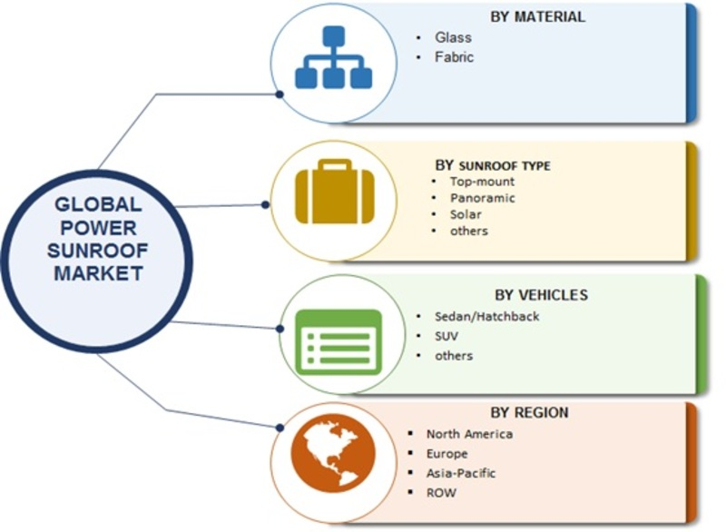 Power Sunroof Market For Automotive 2019 Size, Share, Key Players, Business Growth, Trends, Opportunity, Regional Analysis With Global Industry Forecast To 2023