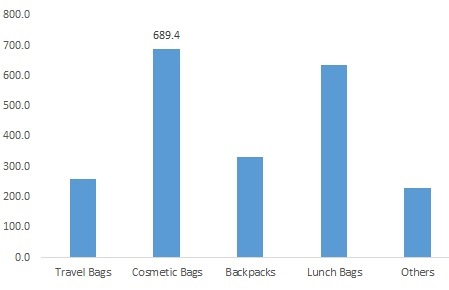 Sewing Bags Market Size to reach USD 2,904.8 Million by 2025 with a CAGR of 4.48%: Market Research Future