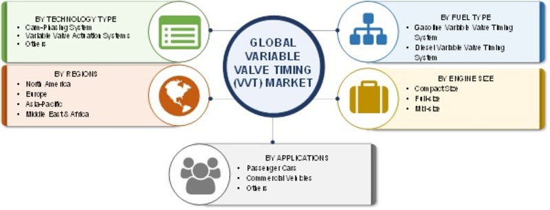 Variable Valve Timing (VVT) Market 2019 Size, Share, Trends, Business Growth, Opportunity, Key Players, Revenue, Regional Analysis With Industry Forecast To 2023