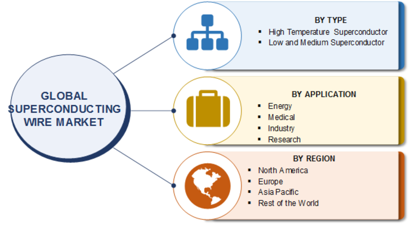 Superconducting Wire Market 2019: Size, Growth Opportunities, Trends, Future Scope, Segmentation, Leading Players, Demand and Regional Forecast To 2023