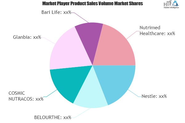Cereal Supplements Market Growing Popularity and Emerging Trends | Nestle, BELOURTHE, COSMIC NUTRACOS