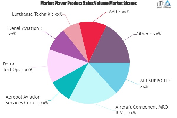 Aircraft Component MRO Market is Thriving Worldwide | AIR SUPPORT , Aircraft Component MRO B.V