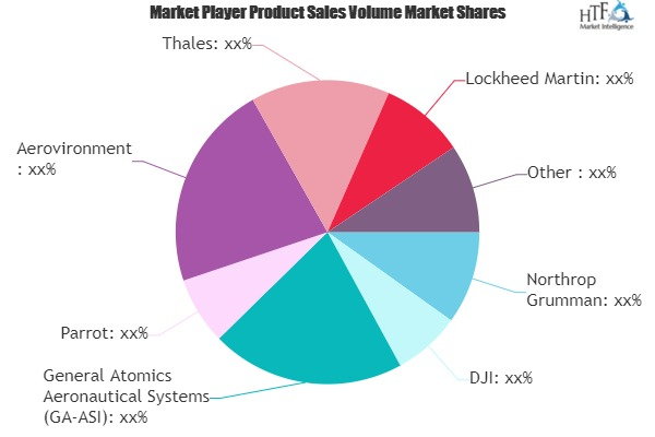 Who Enters UAV Drones Market with New Distribution deals?|Parrot, Aerovironment, Thales,DJI
