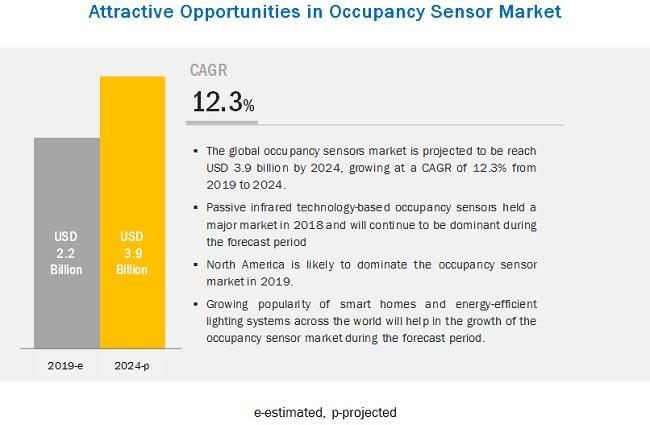 Market Dynamics in Occupancy Sensor Market