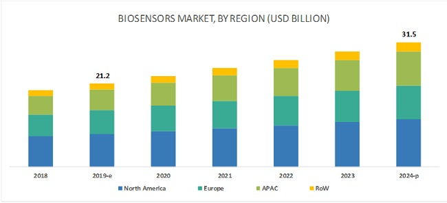 Biosensors Market about to grow as new opportunities emerges amidst few challenges