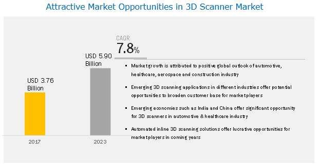 3D Scanner Market and its key opportunities and challenges