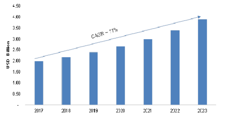 Visual Analytics Market: 2K19 Global Analysis By Opportunities, Size, Share, Growth Factors, Regional And Competitive Landscape Forecast To 2K23