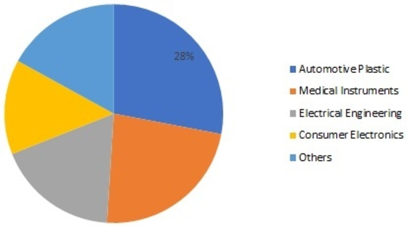 Polycarbonate Composites Market is Likely to reach USD 3.5 billion during the review years, registering a CAGR of 5.8% Forecast 2024, Global Polycarbonate Composites Market by Reinforcement, Applicati