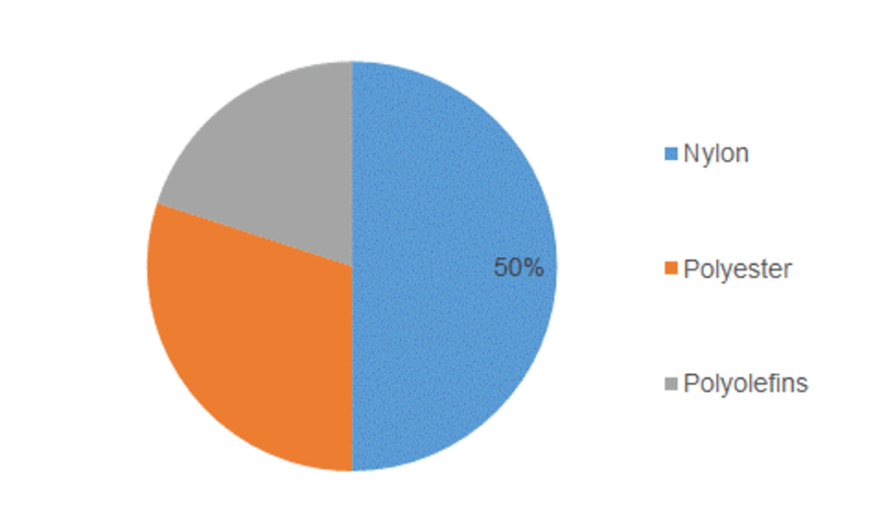 Monofilament Market Outlook 2019, Size Estimation, Price Trends, Sales, Industry Latest News, and Consumption by Forecast to 2023
