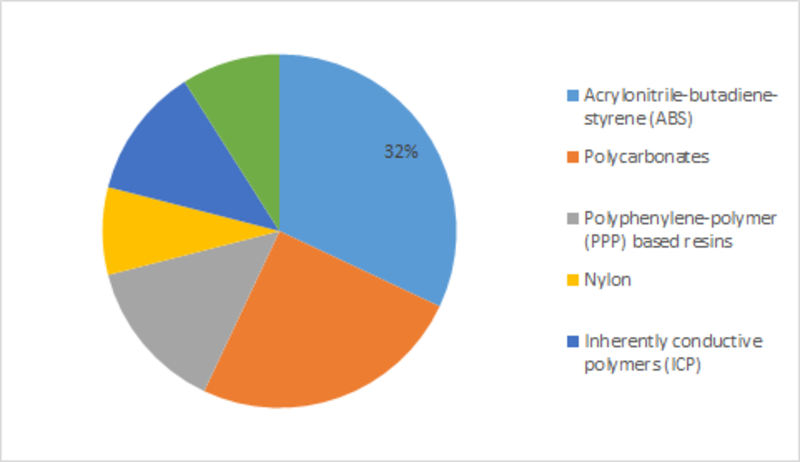 Conductive Polymers Market 2019 Size, Share Report, Competitive Landscape, Growth Trends, Industry Opportunities, Demand, Manufactures, Business Insight and Global Analysis, Forecast – 2023