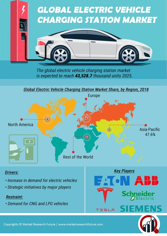 Electric Vehicle Charging Stations Market - 2019 Size, Share, Business Growth, Demand, Key Players, Revenue, Opportunity, Regional Analysis And Global Industry Forecast To 2025