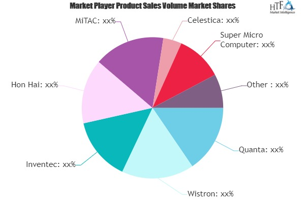 White Box Server Market to See Huge Growth by 2025 | Quanta, Wistron, Inventec, Hon Hai