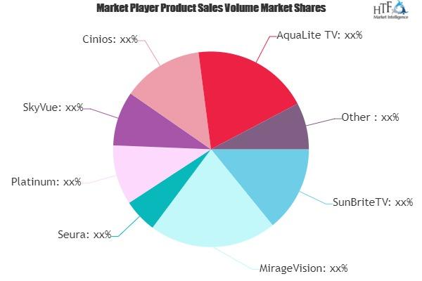 Outdoor TV Market Growing Popularity and Emerging Trends | SunBriteTV, MirageVision, Seura, Platinum