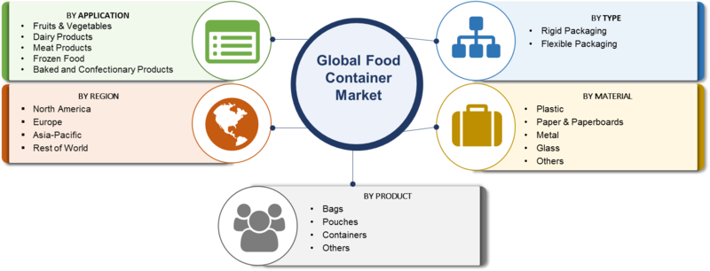 Food Container Market 2019-2023 | Global Size, Industry Analysis By Top Leaders, Financial Overview, Development Strategies, Target Audience, Share, Segmentation and Regional Forecast to 2023