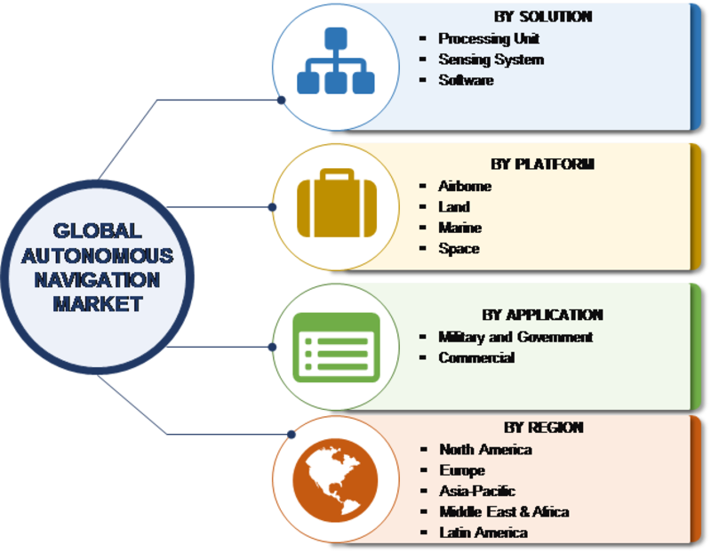 Autonomous Navigation Market 2019-2024: Growth, Industry Share, Size, Trends, Competitive Review, Future Demands, Latest Innovation by Regional Forecast to 2023