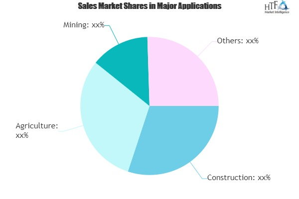 Drone Software Market – Emerging Trends may Make Driving Growth Volatile|Airware, 3D Robotics, Dreamhammer