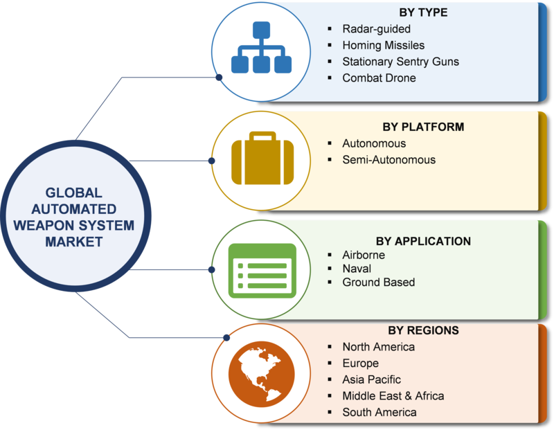 Automated Weapon System Market 2019: Share, Size, Analysis, Segments, Growth, Military Operations, Competitor Landscape, Business Trends, Forecast to 2023