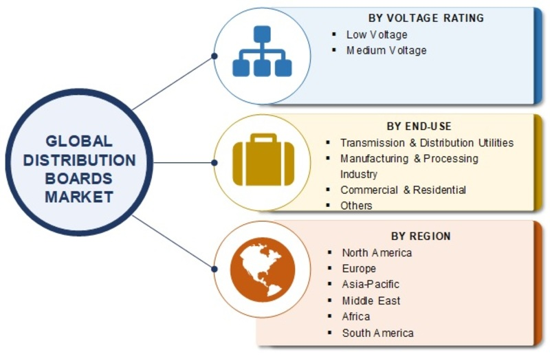 Distribution Boards Market 2019 Size, Share, Business Growth, Revenue, Key Players, Trends, Opportunity, Regional Analysis With Industry Forecast To 2025