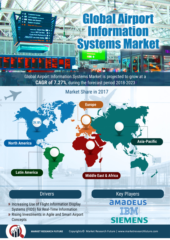 Airport Information Systems Market 2019: Growth, Size, Share, Analysis, Segmentation, Future Estimations, Recent Trends, Competitive Landscape and Forecast to 2023